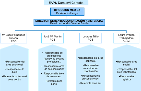 Organigrama EAPS Córdoba