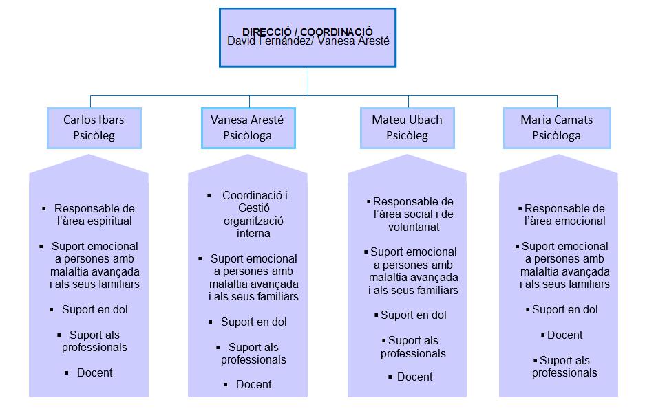 Organigrama EAPS Lleida