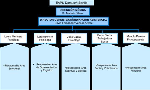 Organigrama EAPS Sevilla