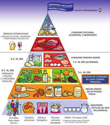piramide-alimenticia-2018-oms_2 com