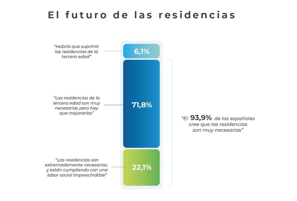 Estudio de Opinión sobre las Residencias de Mayores Post Confinamiento COVID-19 en España
